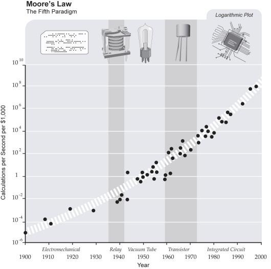 ממחשוב האלקטרו-מכאני ועד לסיליקון. חלופי פרדיגמות קודמים בתחום עיבוד הנתונים.